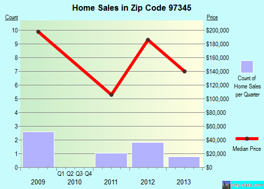 Zip code 97345 (Cascadia, Oregon) real estate house value trends