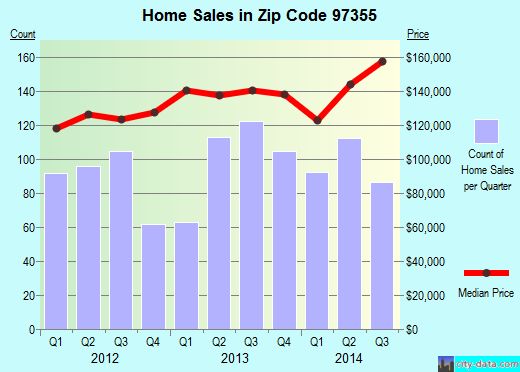 Zip code 97355 (Lebanon, OR) real estate house value trends