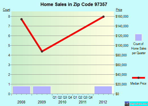 Zip code 97357 (, Oregon) real estate house value trends