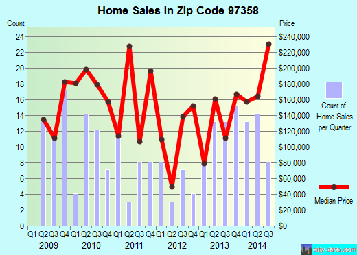 Zip code 97358 (Lyons, Oregon) real estate house value trends