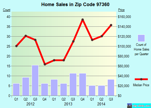 Zip code 97360 (Mill City, Oregon) real estate house value trends