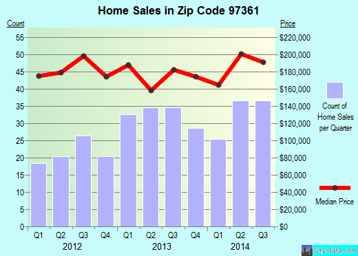 Zip code 97361 (Monmouth, Oregon) real estate house value trends