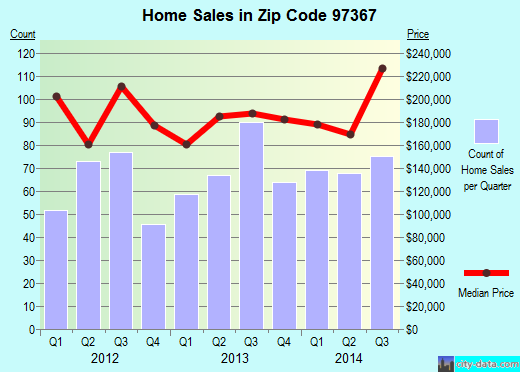 Zip code 97367 (Lincoln City, Oregon) real estate house value trends