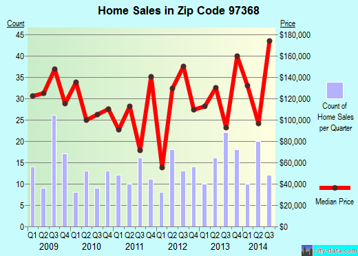 Zip code 97368 (OTIS, Oregon) real estate house value trends