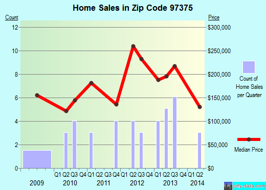 Zip code 97375 (Scotts Mills, OR) real estate house value trends