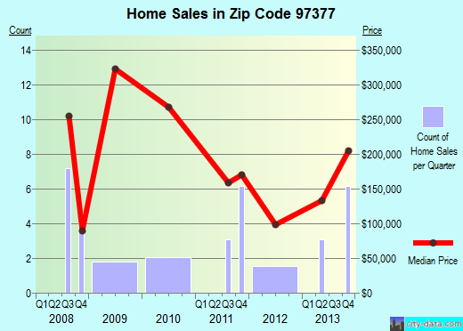 Zip code 97377 (SHEDD, Oregon) real estate house value trends
