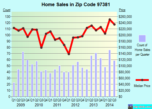 Zip code 97381 (Silverton, Oregon) real estate house value trends