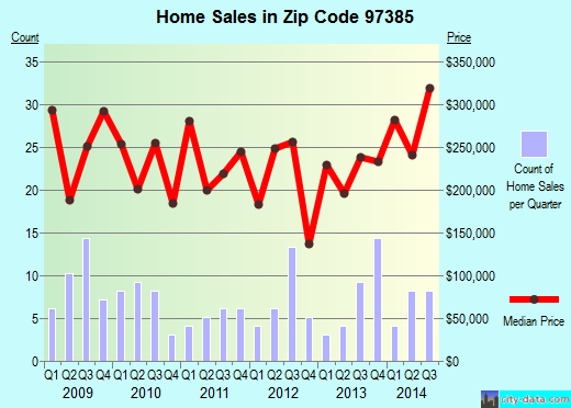 Zip code 97385 (Sublimity, Oregon) real estate house value trends