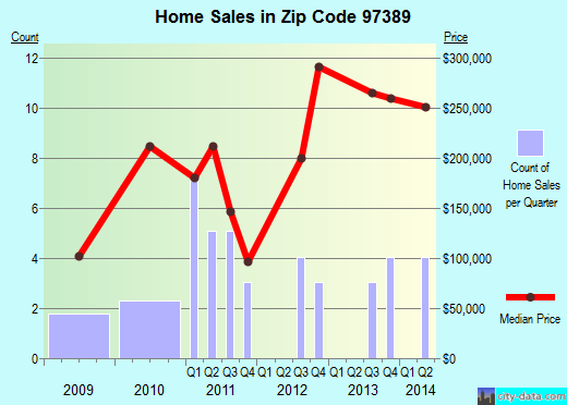 Zip code 97389 (Tangent, Oregon) real estate house value trends