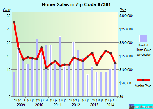 Zip code 97391 (Toledo, Oregon) real estate house value trends