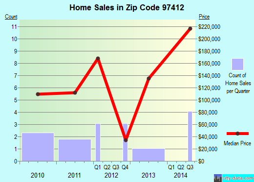 Zip code 97412 (, Oregon) real estate house value trends