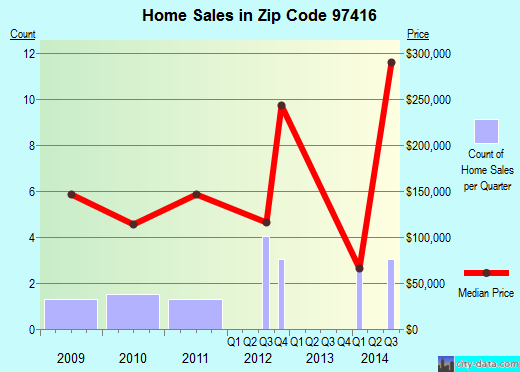 Zip code 97416 (, Oregon) real estate house value trends