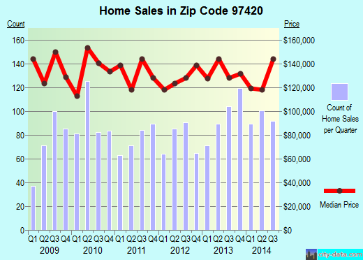 Zip code 97420 (Coos Bay, Oregon) real estate house value trends