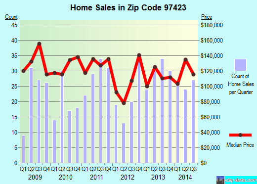 Zip code 97423 (Coquille, Oregon) real estate house value trends
