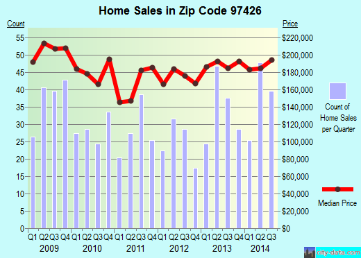 Zip code 97426 (Creswell, Oregon) real estate house value trends