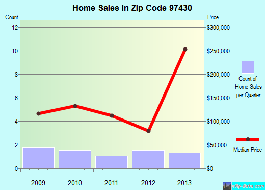 Zip code 97430 (, Oregon) real estate house value trends