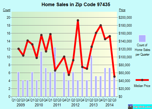 Zip code 97435 (Drain, Oregon) real estate house value trends