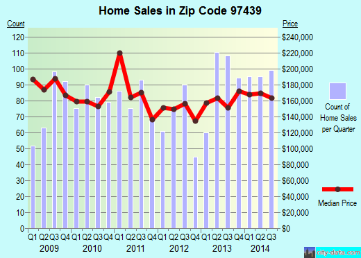 Zip code 97439 (Florence, OR) real estate house value trends