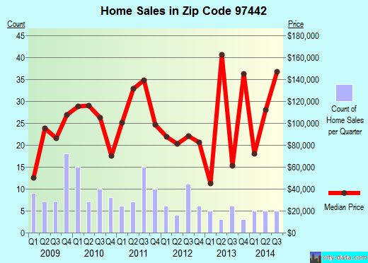Zip code 97442 (Glendale, Oregon) real estate house value trends