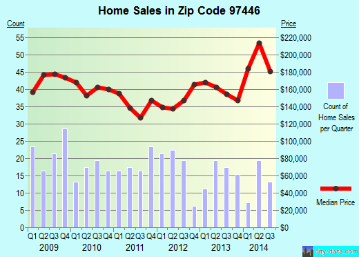 Zip code 97446 (Harrisburg, Oregon) real estate house value trends