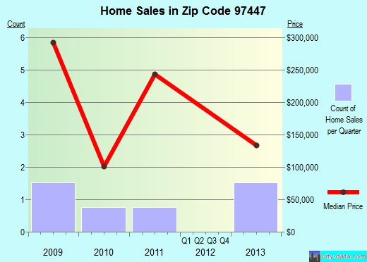Zip code 97447 (Glide, Oregon) real estate house value trends