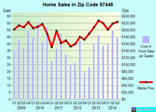 Zip code 97448 (Junction City, Oregon) real estate house value trends