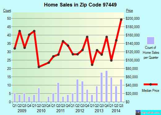 Zip code 97449 (Lakeside, Oregon) real estate house value trends