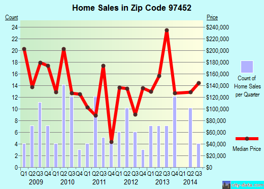 Zip code 97452 (Lowell, OR) real estate house value trends