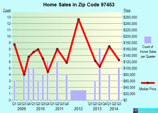 Zip code 97453 (, Oregon) real estate house value trends