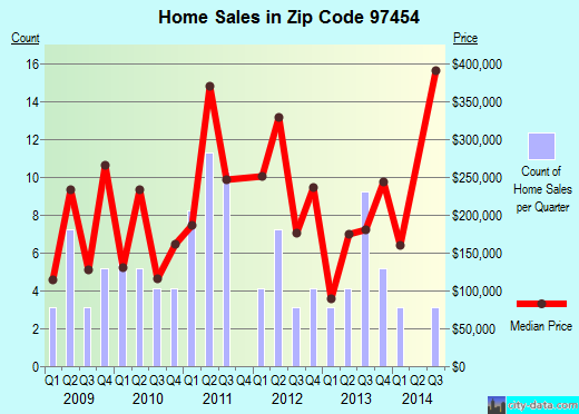 Zip code 97454 (, Oregon) real estate house value trends