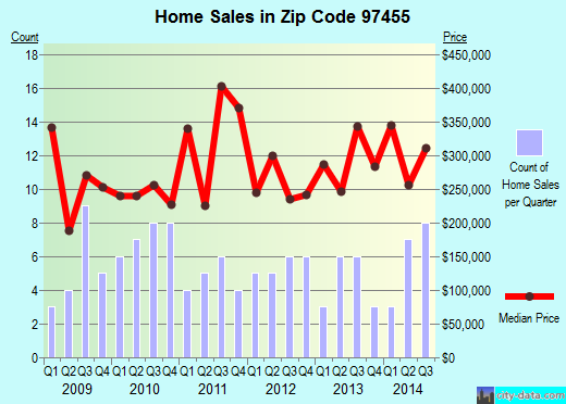 Zip code 97455 (, Oregon) real estate house value trends
