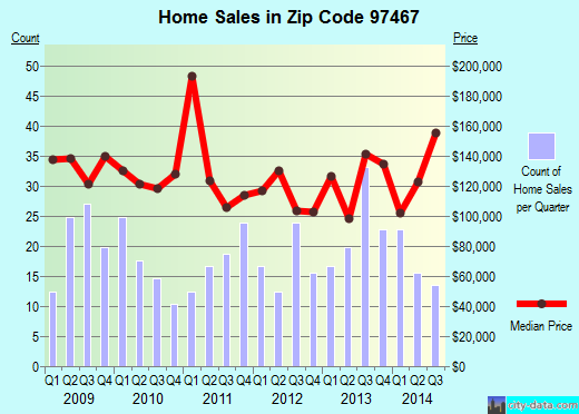 Zip code 97467 (Winchester Bay, Oregon) real estate house value trends