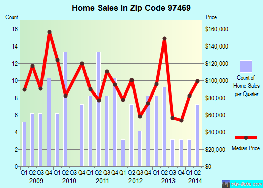 Zip code 97469 (Riddle, Oregon) real estate house value trends