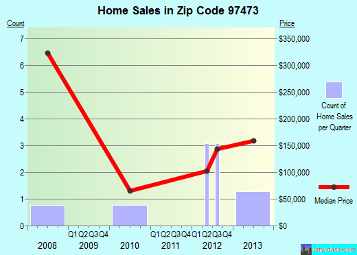 Zip code 97473 (, Oregon) real estate house value trends