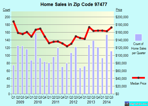 Zip code 97477 (Springfield, Oregon) real estate house value trends