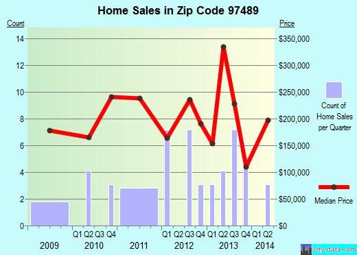 Zip code 97489 (, Oregon) real estate house value trends