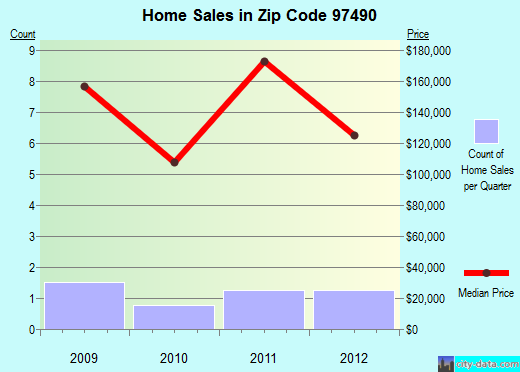 Zip code 97490 (, Oregon) real estate house value trends