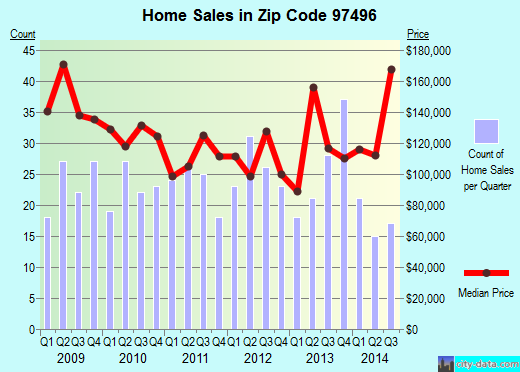Zip code 97496 (Winston, Oregon) real estate house value trends