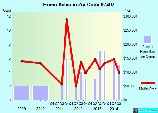 Zip code 97497 (WOLF CREEK, Oregon) real estate house value trends