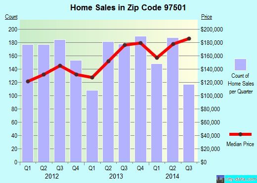Zip code 97501 (Medford, OR) real estate house value trends