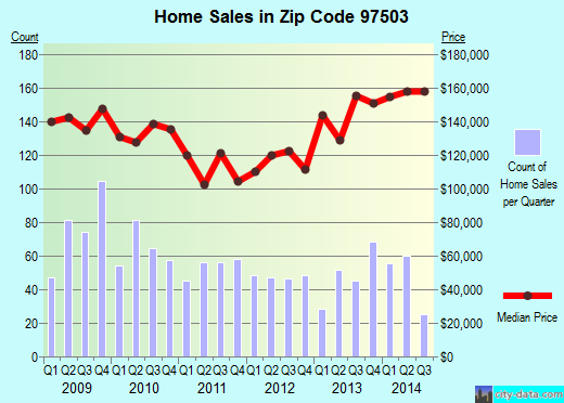 Zip code 97503 (White City, OR) real estate house value trends