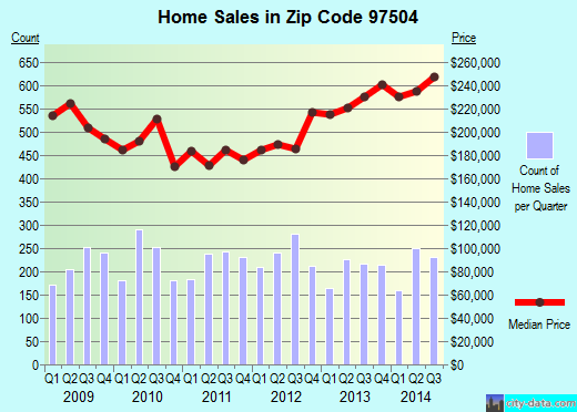 Zip code 97504 (Medford, OR) real estate house value trends