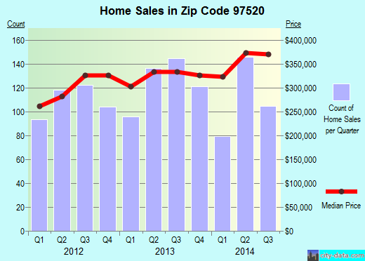 Zip code 97520 (Ashland, OR) real estate house value trends