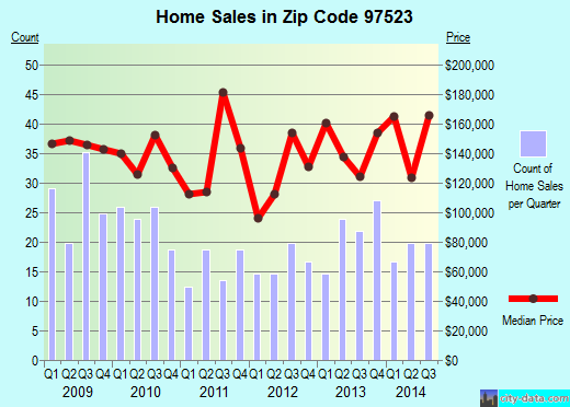 Zip code 97523 (Cave Junction, Oregon) real estate house value trends