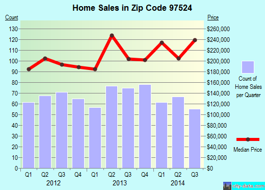 Zip code 97524 (Eagle Point, Oregon) real estate house value trends