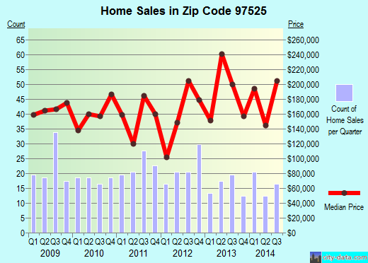 Zip code 97525 (GOLD HILL, Oregon) real estate house value trends