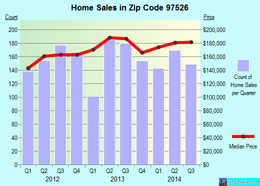 Zip code 97526 (Grants Pass, Oregon) real estate house value trends
