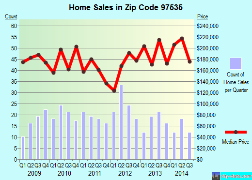 Zip code 97535 (Phoenix, OR) real estate house value trends