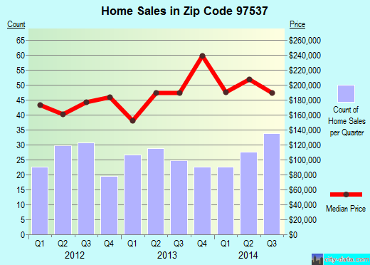 Zip code 97537 (Rogue River, OR) real estate house value trends