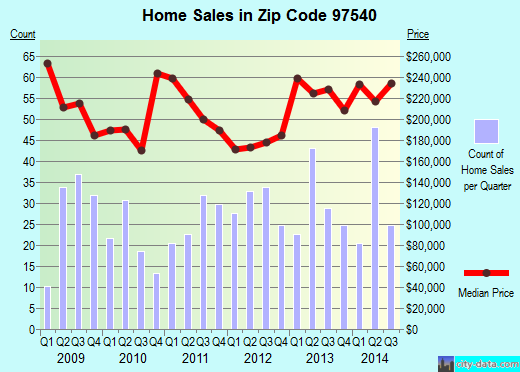 Zip code 97540 (Talent, OR) real estate house value trends